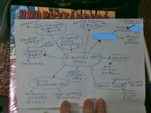 Artist Strong mind Map