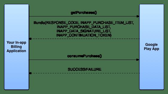 In-app Billing Version 3 Consumption Flow