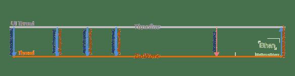 Flow การทำงานของ BackgroundWorker