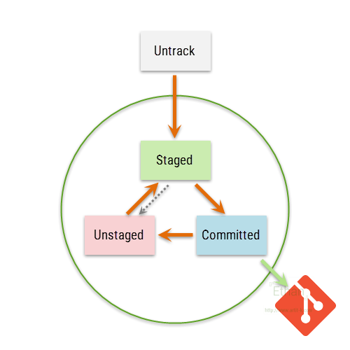 Git Stage Chart