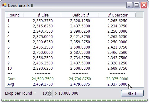 ผลการ Benchmark If บน Windows XP 32 bit