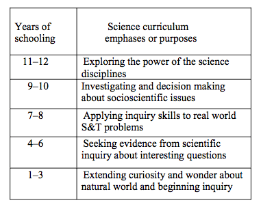 The development of science education through schooling when its policy structure is horizontal. Source: Fensham, Science Education, 93: 6, p.1085