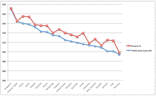 Graph of the Relationship between 8th Grade Science Scores and Poverty Levels