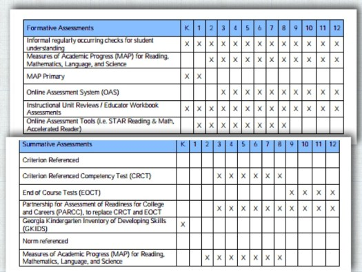 Figure 2.  The Formative and Summative Assessment and Accountability Measures in Place for DHCC Students by Grade Level.