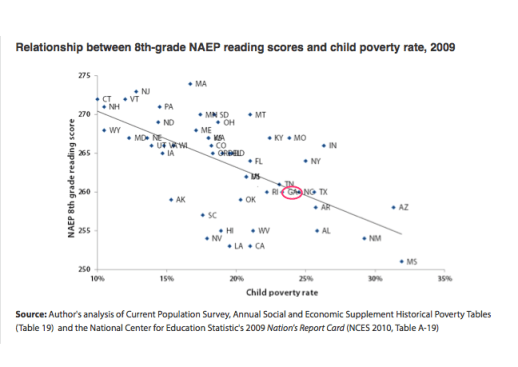 Figure 1. NAEP reading scores and child poverty rates.  Georgia is circled in red. Source: Weiss, E. Mismatches in Race to the Top Limit Educational Improvement