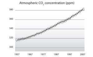 Figure 2.  In the beginning there was the famous Keeling Curve showing the increase of CO2 in the Atmosphere.  Source: Science as a Contact Sport