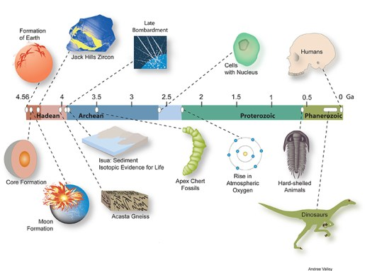 Figure 2.  Time Line for a Very Old Earth showing the relationship of the Australian Jack Hills Zircon and the geological timeline of Earth. Photo: Andree Valley/University of Wisonsin-Madison.