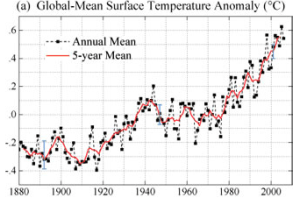 Figure 2. Global annual mean temperatures since 1900.