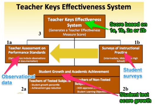 Figure 1. Georgia Teacher Effectiveness System. From the Georgia Department of Education Office of School Improvement Teacher and Leader Keys Effectiveness Division