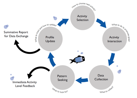 Figure 1. Digital Ocean Activity Cycle. DiCerbo. K. E. & Behrens, J. T. (2014) Impacts of the Digital Ocean, London: Pearson. Creative Commons Attribution