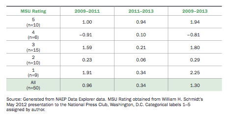 Table 5. State NAEP Changes, by Michigan Ratings of Congruence with CCSS, (in scale score points, 2009 - 2013).