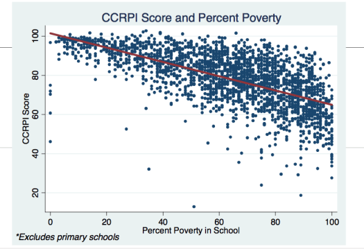 Figure 3. Relationship between CRCT scores and percentage of students eligible for free or reduced lunches.