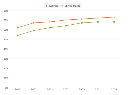 Figure 1. NAEP 8th Grade Math Achievement At or Above Basic for Georgia compared to the United States 2000 - 2013. Source: Kids Count data center, Annie E. Casey Foundation.