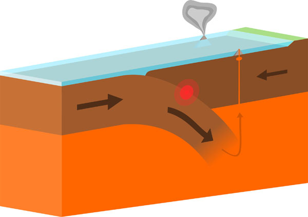 Figure 21 Ocean to Ocean Boundary