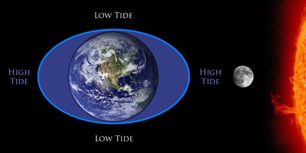 Figure 11 Highest Tides