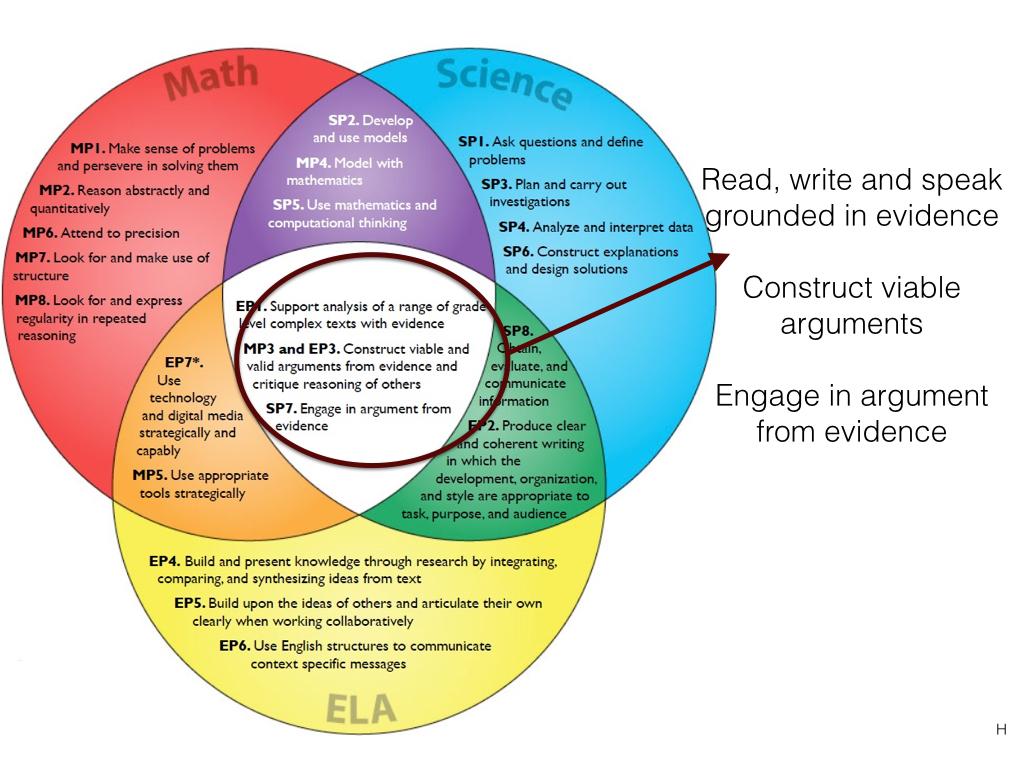 Artful Thinking Strategies