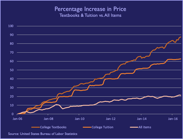 A graph showing the prices for college textbooks, college tuition, and all other items in the economy, from 2006-2016. Whereas prices in the general economy increased by about 20 percent, prices for textbooks increased by well over 80 percent