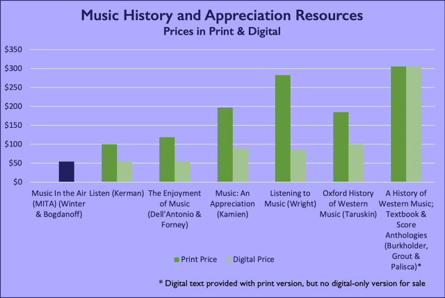 Bar graph showing the prices of various print and digital versions of music textbooks. Across the board, print versions are about twice as expensive. MITA is tied for the least expensive option, at $54.95. The most expensive print option costs more than $300.