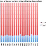 A Chart That Explains Hollywood