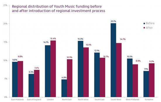 Figure on funding distribution