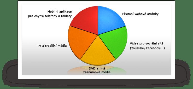 Naše služby: externí komunikace (graf 2)