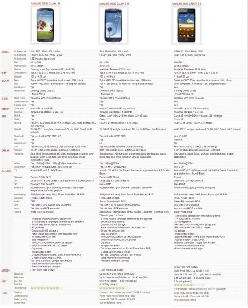 Сравнение Galaxy S4, Galaxy S3 и Galaxy S2