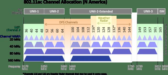 Ширина канала в частотном диапазоне 5 ГГц