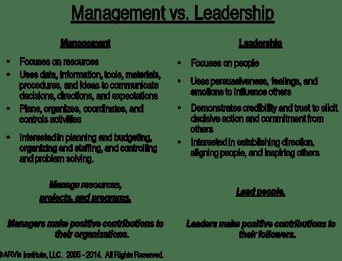 Mgmt.vs Leadership.ARVis