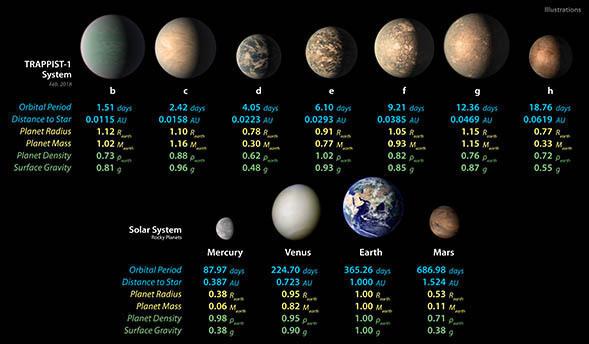 Αυτό το διάγραμμα δείχνει, στην κορυφαία σειρά, τις έννοιες καλλιτεχνών των επτά πλανητών