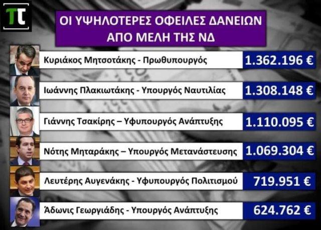 Στην πρώτη θέση φιγουράρει ο Κυριάκος Μητσοτάκης, με δάνεια ύψους 1.362.196€