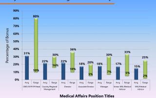 medical affairs yearly bonus