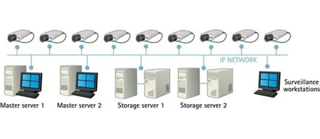 bandwidth and storage considerations