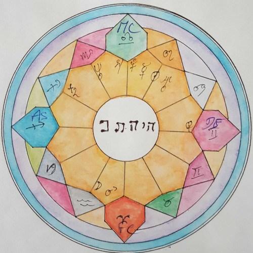 Stages et formations Astrologie Aude