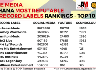 Ghana top rated music label in 2016