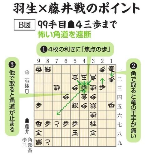 羽生×藤井戦ポイント