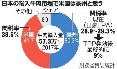 日本の輸入牛肉市場で米国は豪州と競う