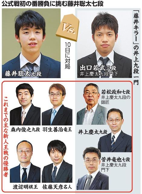 公式戦初の番勝負に挑む藤井聡太七段