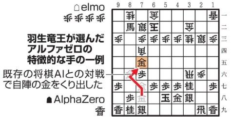 羽生竜王が選んだアルファゼロの特徴的な手の一例