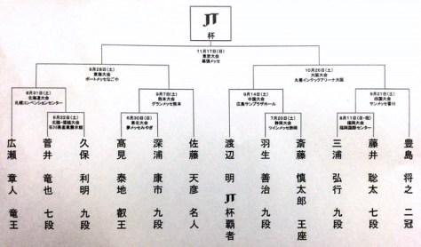 2019年度将棋日本シリーズ・プロ公式戦トーナメント表
