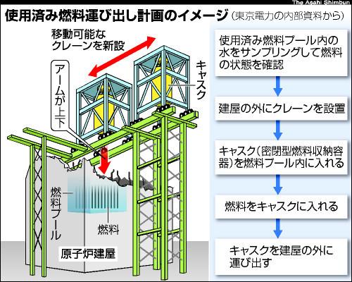 図:使用済み燃料運び出し計画のイメージ図