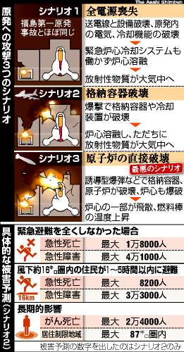 図:原発への攻撃3つのシナリオと被害予測