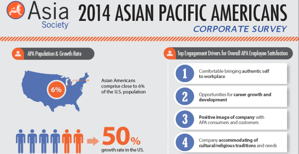 Asian Pacific American Corporate Survey