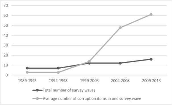 corruption-items-harmonization