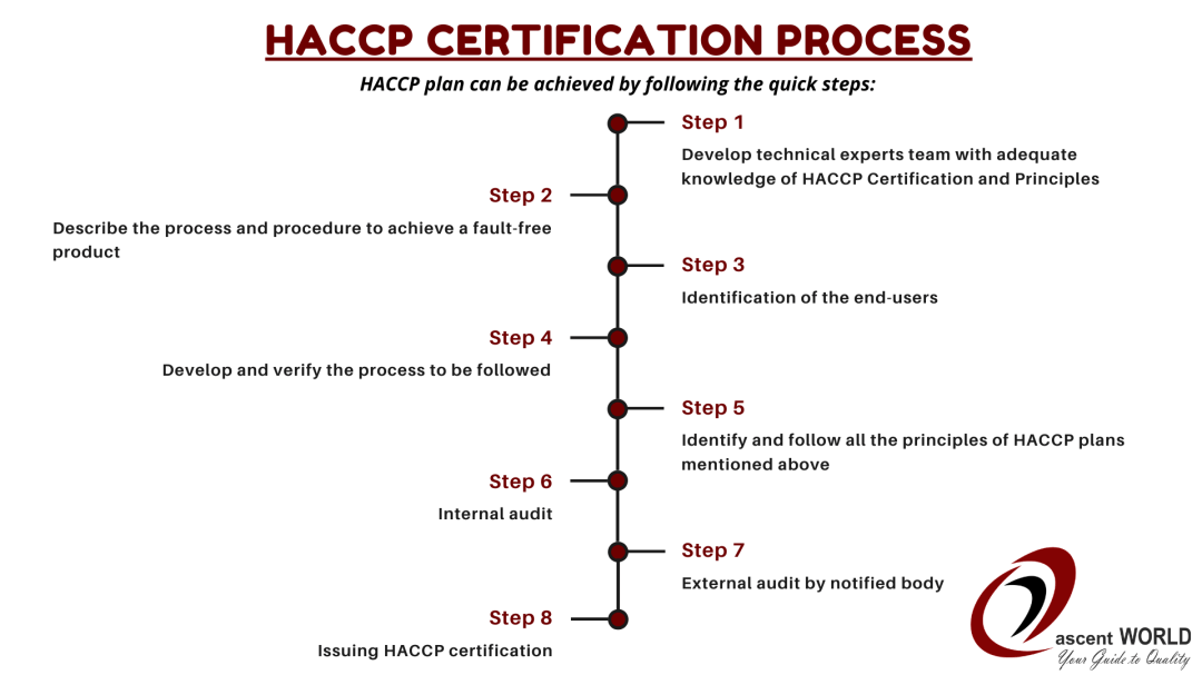 HACCP Certification process