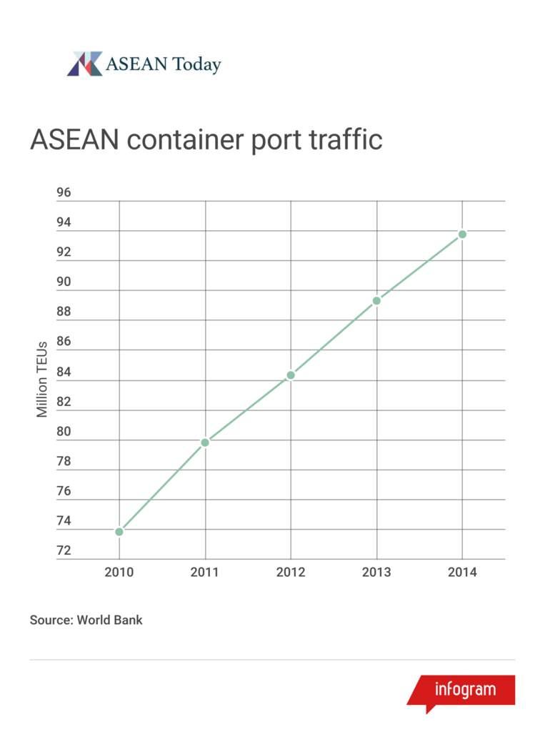 What will stop Singapore's ports dominating in Southeast