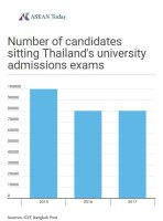 Graph showing the number of candidates that sat Thailand''s university admission exams in 2015,2015 and 2017