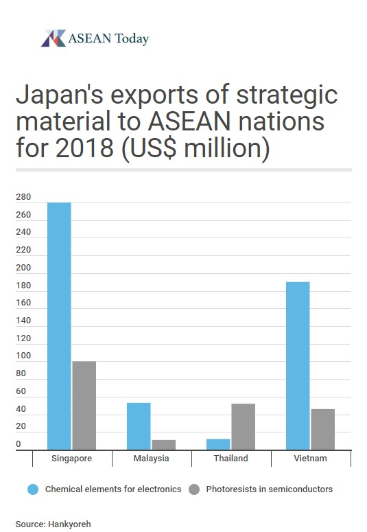Graph depicting Japan's exports to ASEAN nations