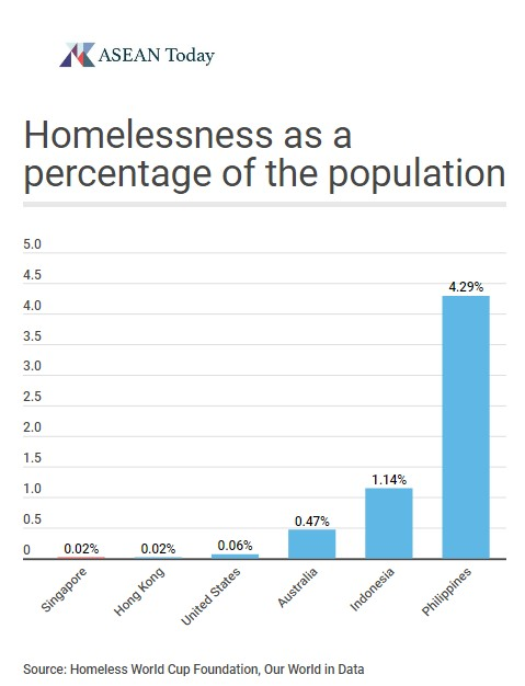 Homelessness as a percentage of the population by country