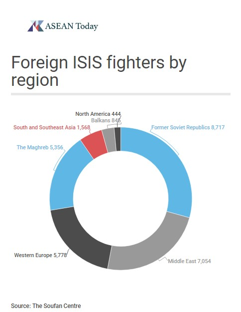 Foreign ISIS fighters by region