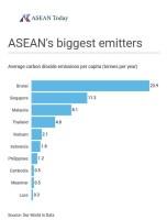Graph detailing ASEAN's biggest greenhouse gas emitters per capita